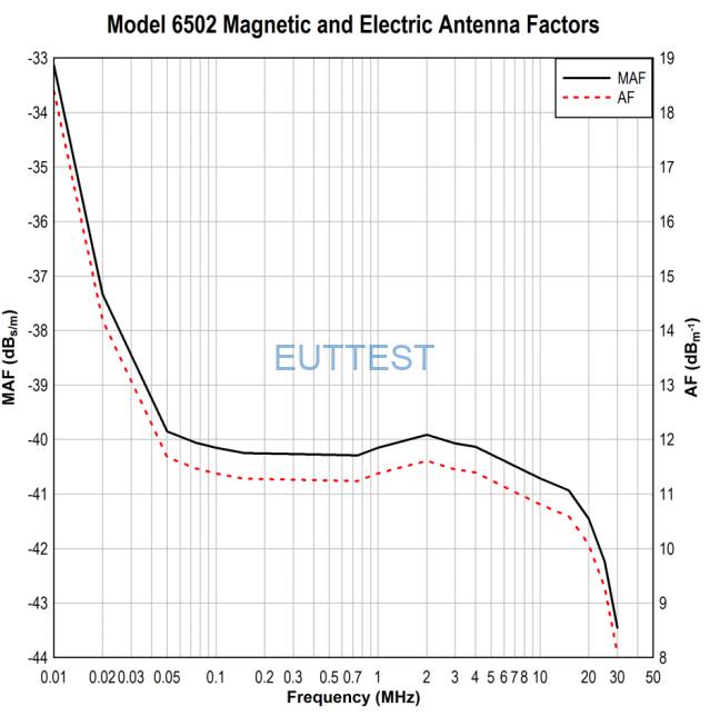 ETS 6502天线系数-磁场和电场