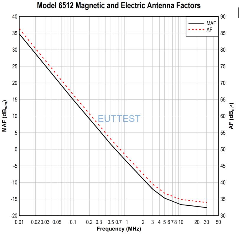 环形天线ETS 6512天线系数