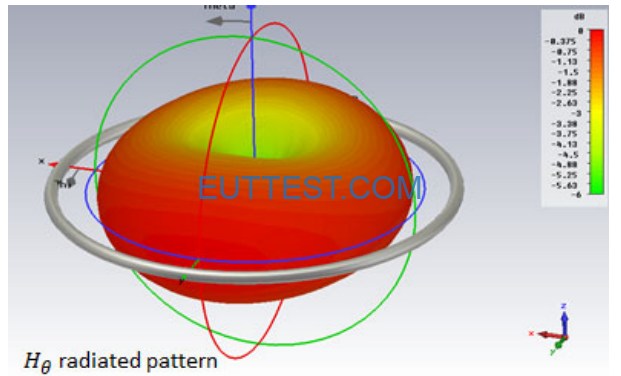 ETS 6512环形天线的磁场方向图