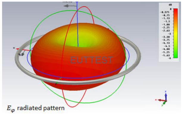 ETS 6512环形天线的电场方向图