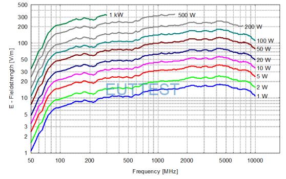 STLP 9129场强曲线