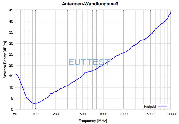 STLP 9129 special的天线系数 Antenna factor