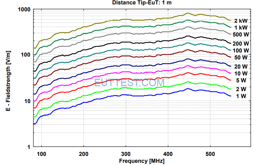 STLP 100-500 电场强度与输入功率关系图