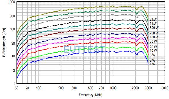 STLP 9128 F 场强曲线