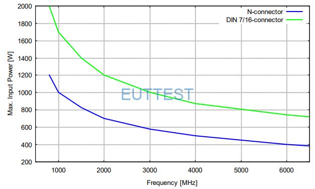 STLP 9128 F最大输入功率(N & 7/16)