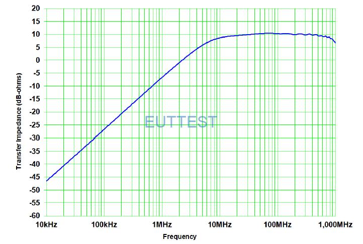 F-200925-1005-1的传输阻抗曲线