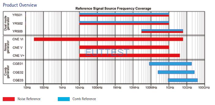 YRS\CNE\CGE序列噪声源频率覆盖图