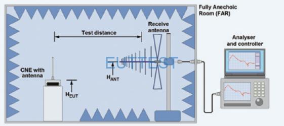 噪声源的暗室测试方法