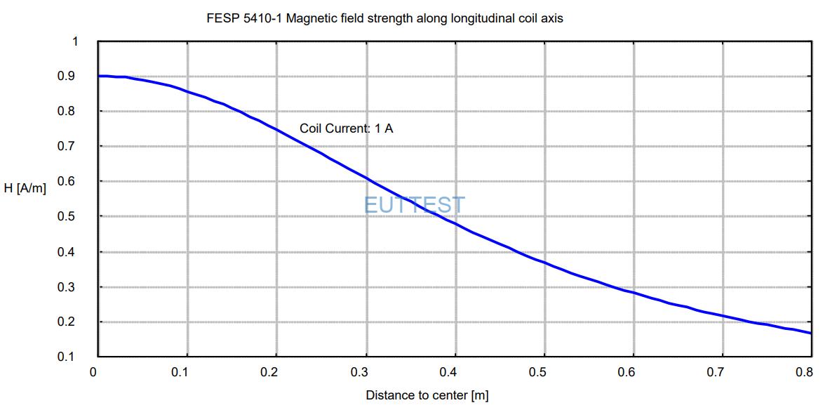FESP 5410-1的磁场强度与距离关系图