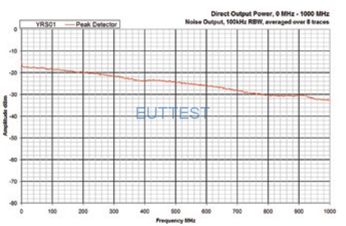 YRS01KIT02传导输出功率频谱图DC-1GHz