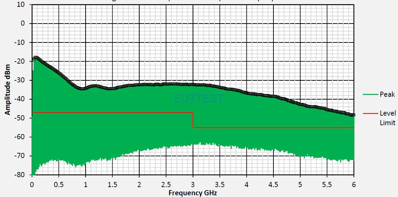 YRS03KIT02 在10MHz-6GHz的传导输出频谱图-1
