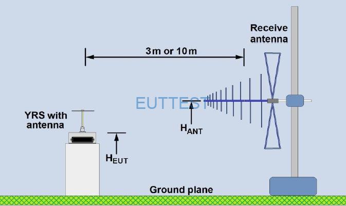 YRS03KIT02在开阔场的测试布置图