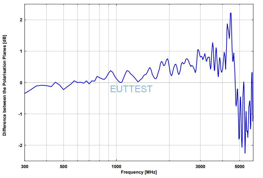 XSLP 9143 不同极化天线相位差异