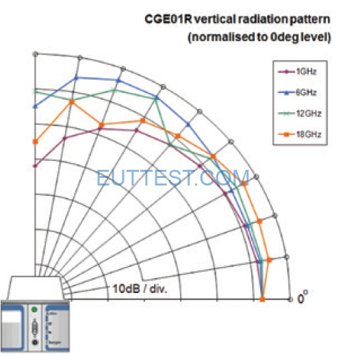 CGE01KIT02 梳状噪声比对源的辐射方向图