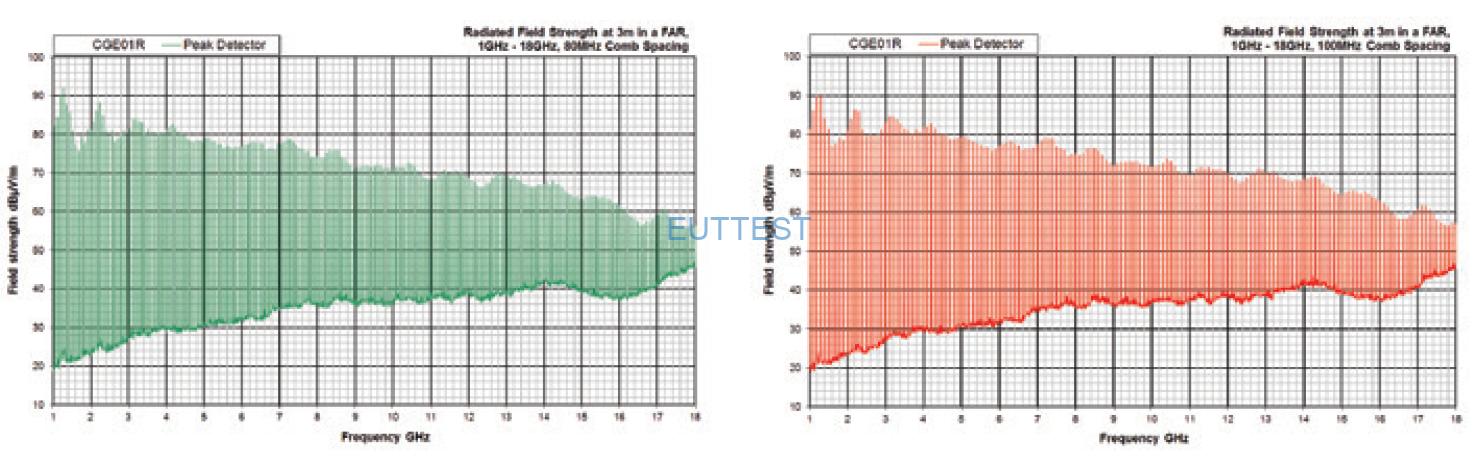 CGE01KIT02 梳状噪声比对源的辐射输出频谱图