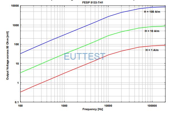 FESP 5133-7/41 在50Ω系统下的开路输出电压