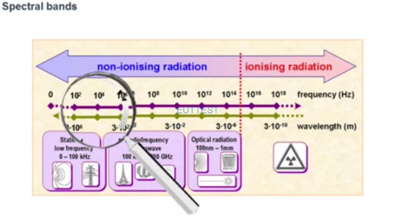 极低频ELF和低频频LF谱分布图