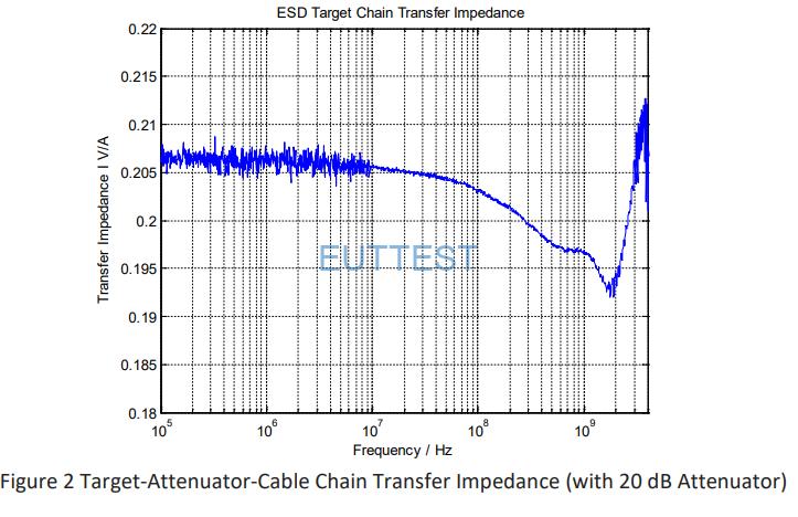 A4001电流靶的传输阻抗