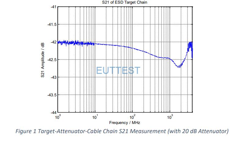 A4001电流靶的S21