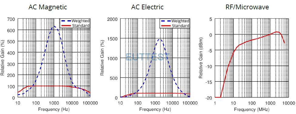TriField TF2 频率响应曲线