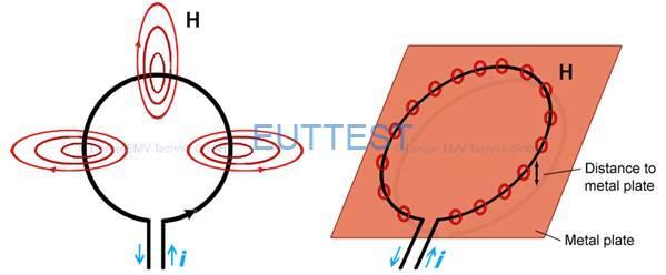 图 2用金属板阻挡环形天线的磁场