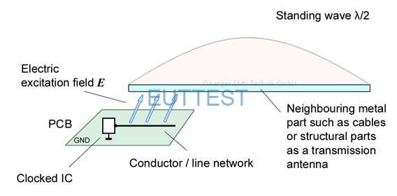 图 4激励场线与相邻金属部件的过耦合