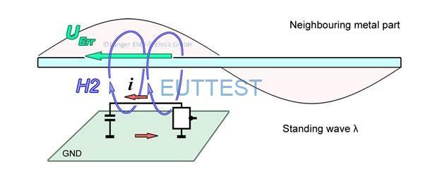 图 5通过互感应刺激辐射发射
