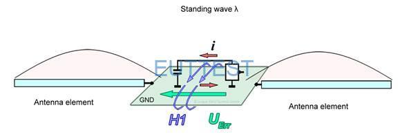 图 6通过互感应刺激辐射发射