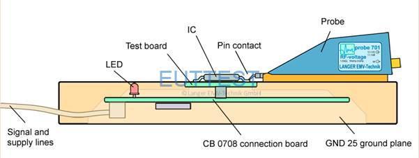 图 10引脚电流和引脚电压的测量系统