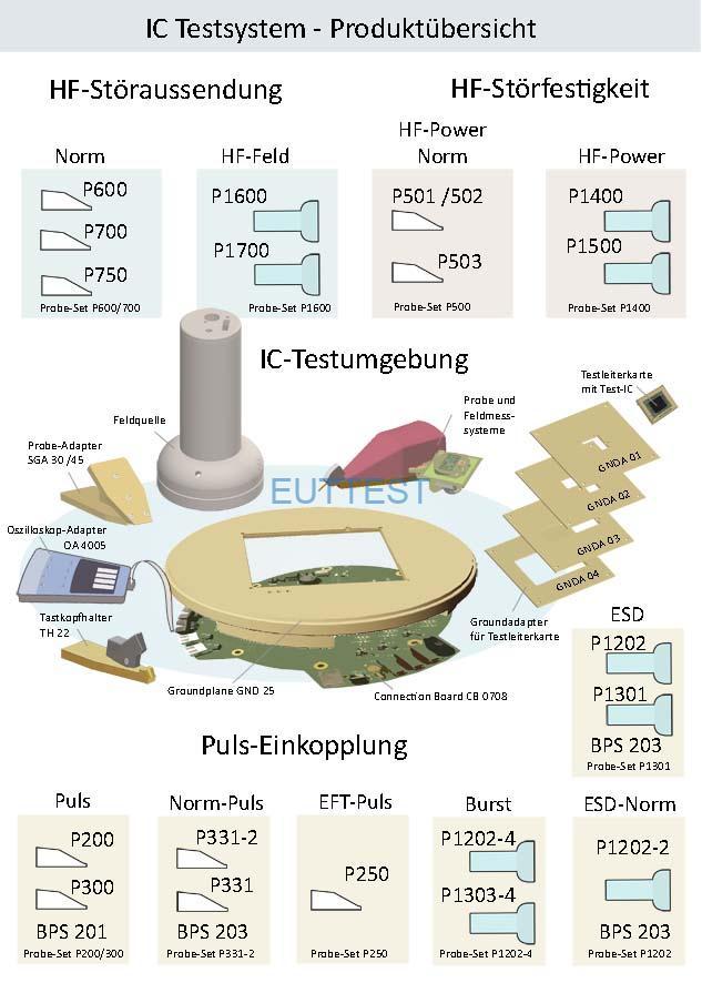 图 3带有 ICE1 IC 测试环境的测量系统/探针组的 IC 测试系统概览