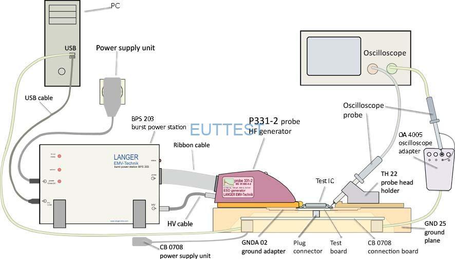 图 4带有探针和测试 IC 的 ICE1 IC 测试环境的截面图(进行)