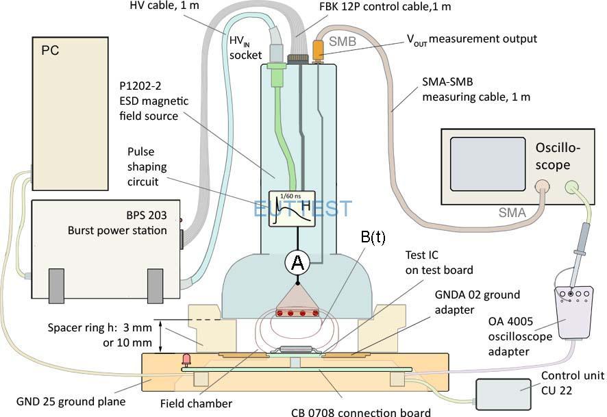图 5带有探针和测试 IC(辐射)的 ICE1 IC 测试环境剖面图
