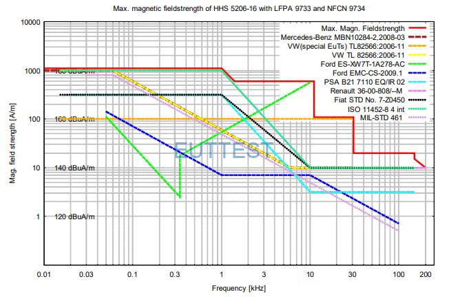 NFCN 9734配合霍姆赫兹环HHS5206-16的最大磁场场强1000A/m