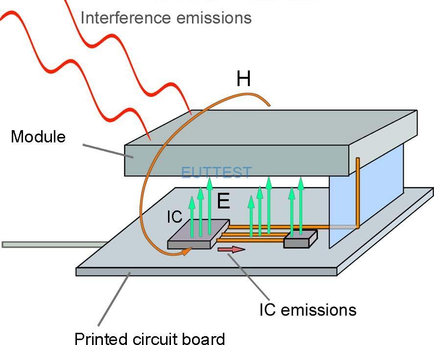 图 7通过 IC 的电场和印刷电路板的网络对电子设备中的干扰发射的刺激