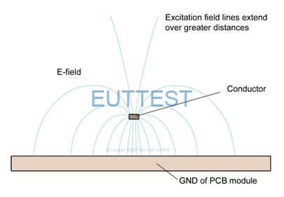 图 1PCB 走线的电场