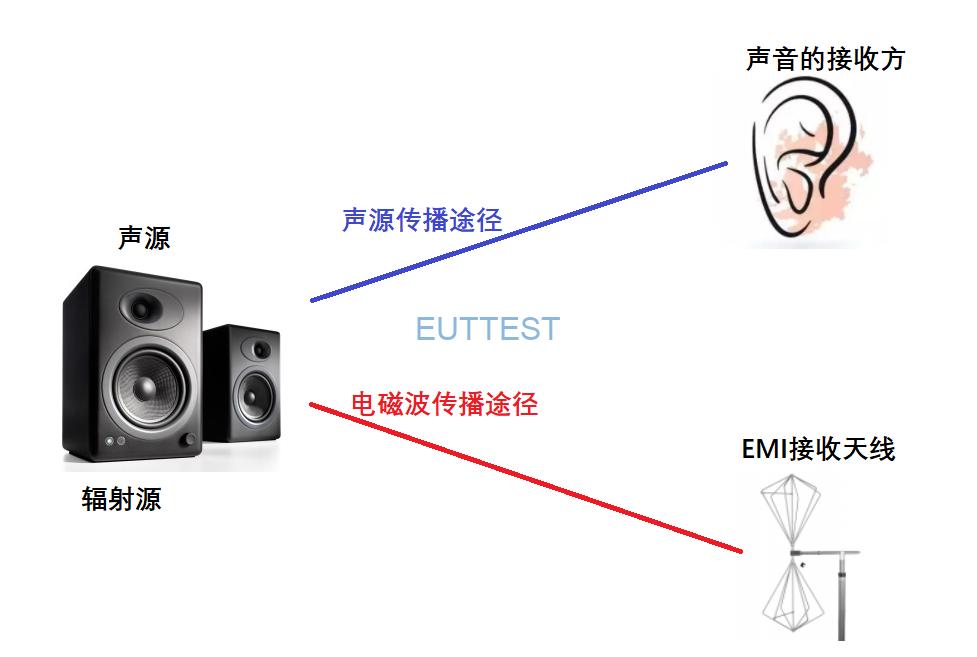 电子产品声源和辐射源的传播图