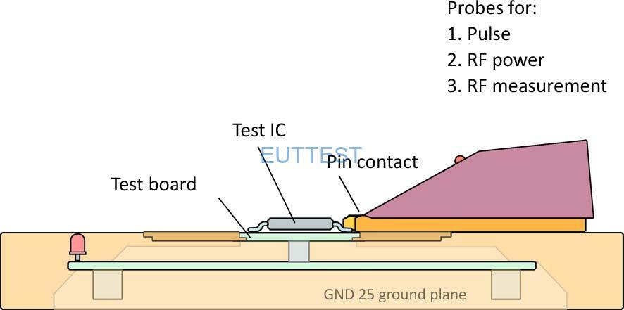 图 1使用 IC 测试系统进行测量的基本原理(进行)