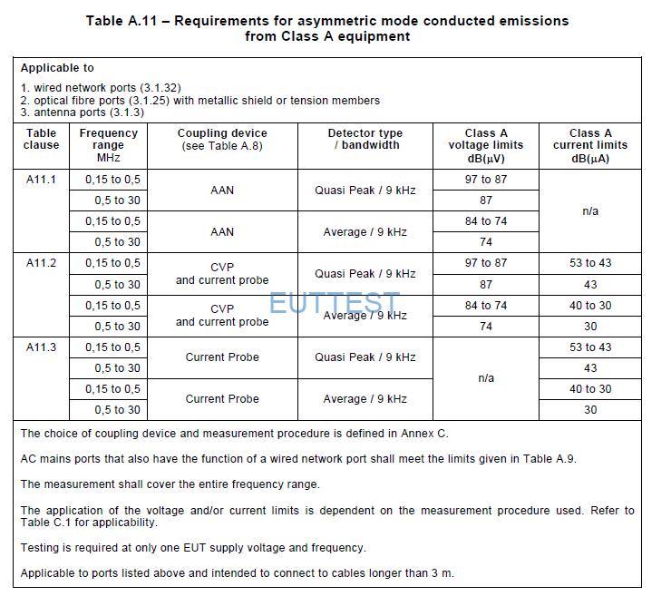 CISPR32关于容性电压探头的测试限值。