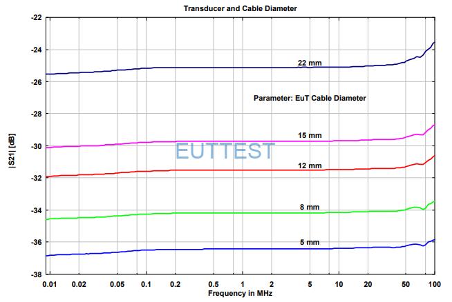 CVP 9222C 常见线缆尺寸的系数图