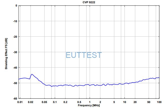 CVP 9222C的屏蔽效能