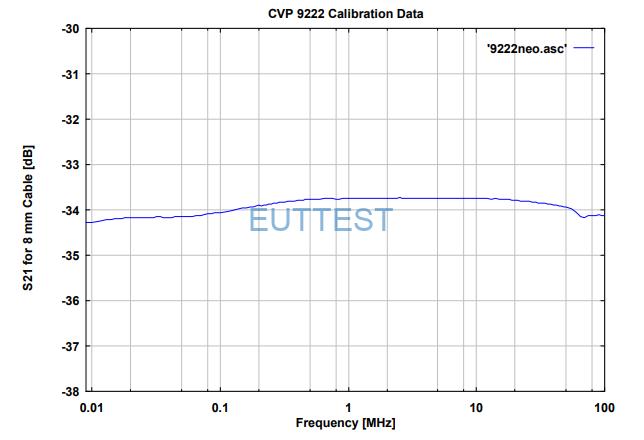 CVP 9222C 在8mm线径的传输系数